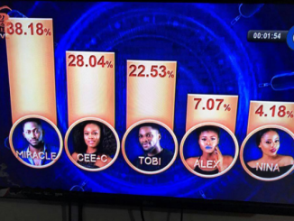 Here's how Nigerians voted to make Miracle the winner of Big Brother Naija Season 3!